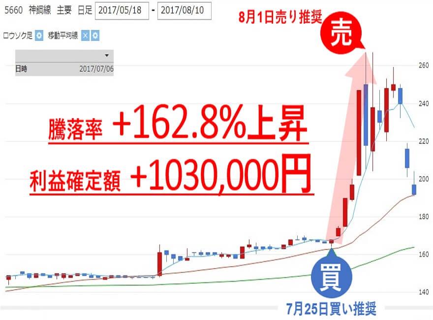 TMJ投資顧問 神鋼鋼線工業(5660) 株価 売買判断 利益