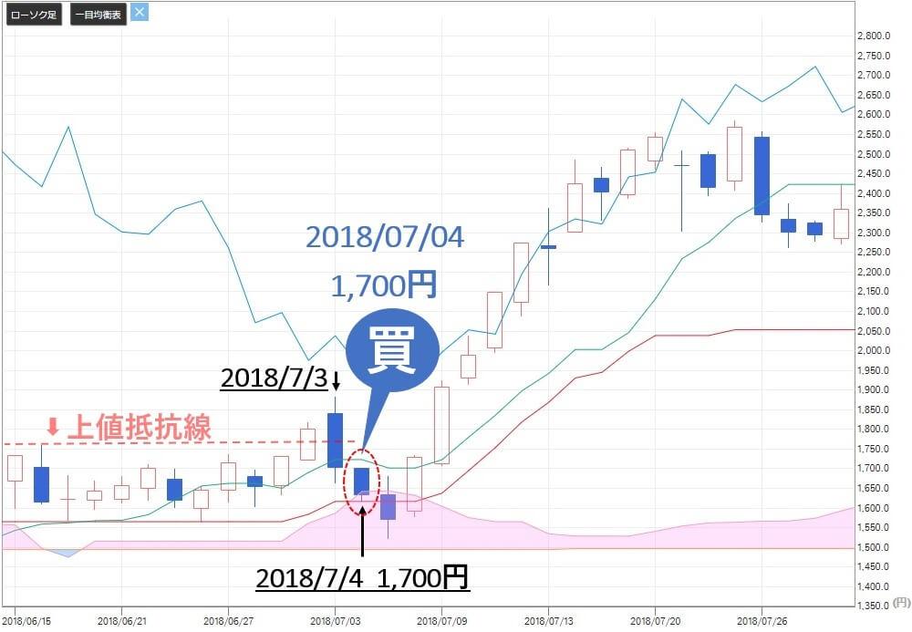 TMJ投資顧問 エムアップ(3661) 株価 買い判断