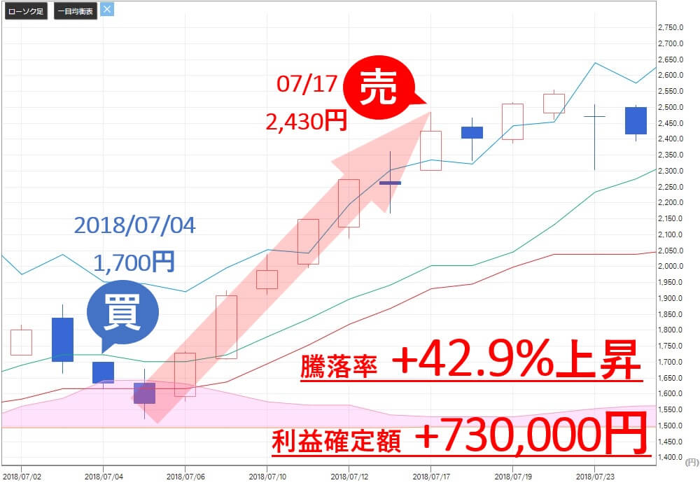 TMJ投資顧問 エムアップ(3661) 株価 売り推奨