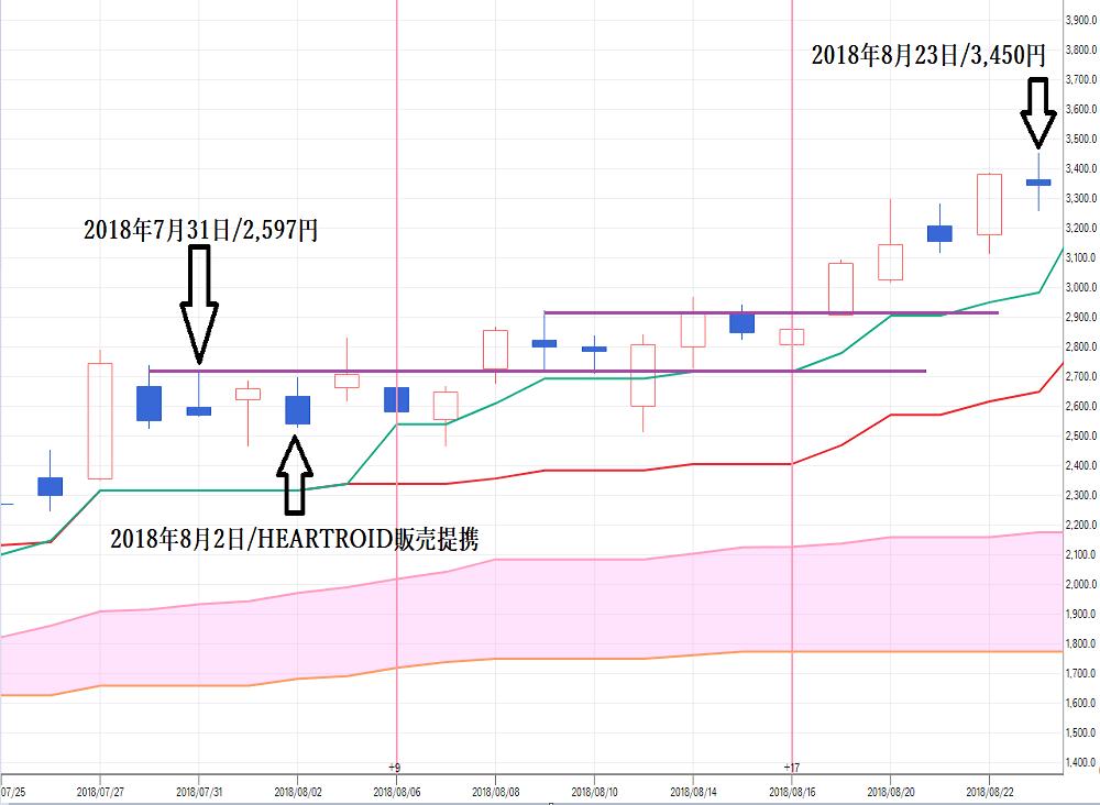 TMJ投資顧問 JMC(5704) 株価 買い判断