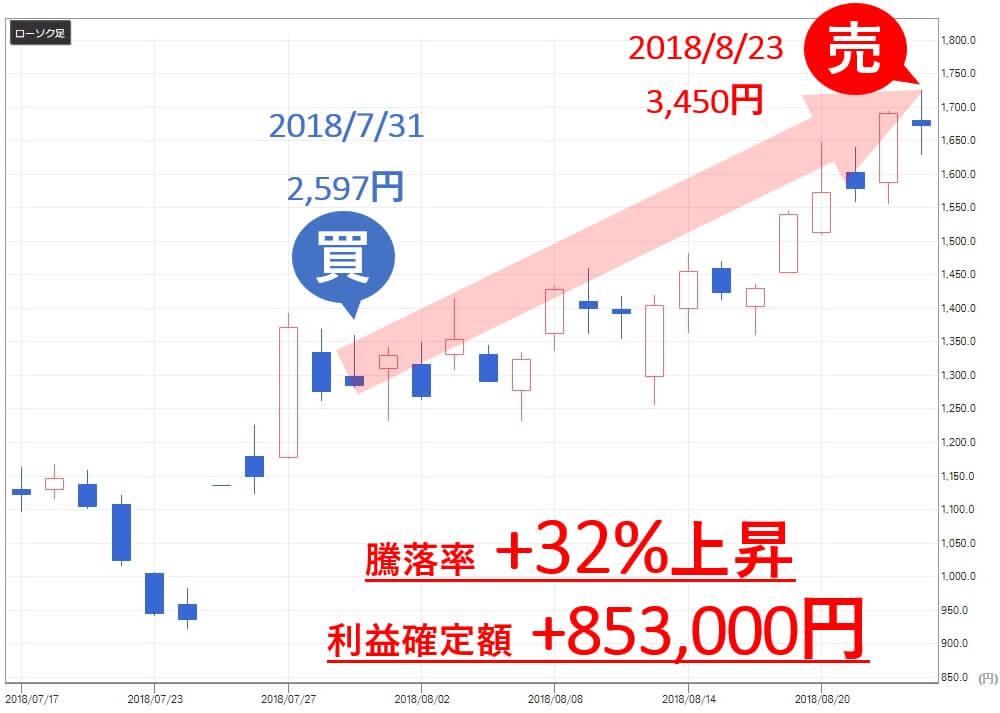 TMJ投資顧問 JMC(5704)  売買判断 利益
