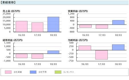 TMJ投資顧問 田中化学研究所(4080) 業績推移