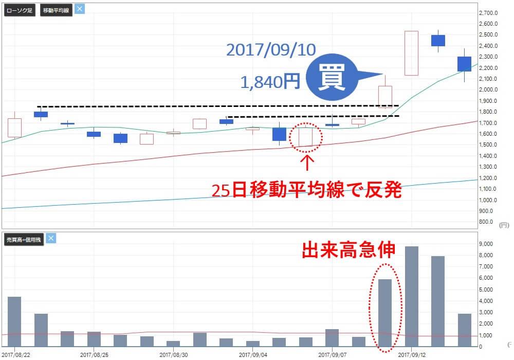 TMJ投資顧問 田中化学研究所(4080) 株価 買い推奨