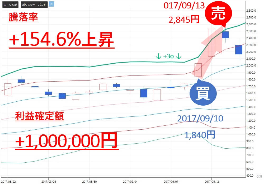TMJ投資顧問 田中化学研究所(4080)  株価 売買判断 利益