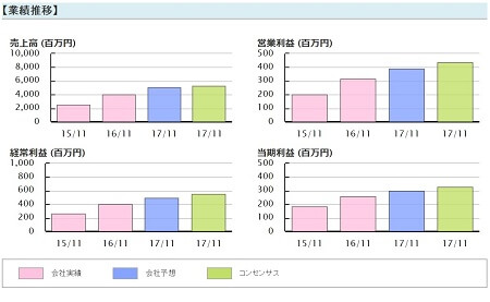 TMJ投資顧問 串カツ田中(3547) 業績推移