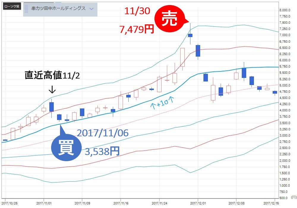 TMJ投資顧問 串カツ田中(3547) 株価 買い判断