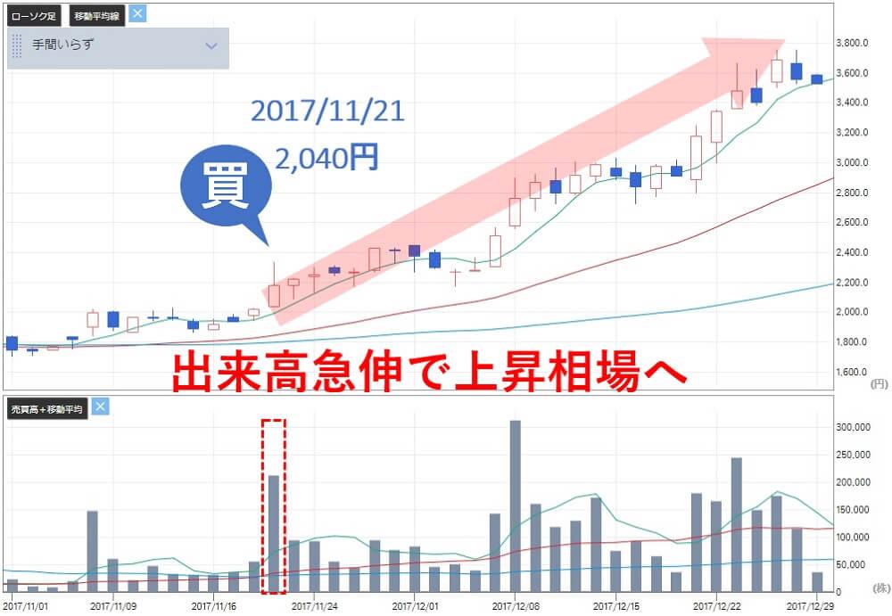 TMJ投資顧問 手間いらず(2477) 株価 買い判断