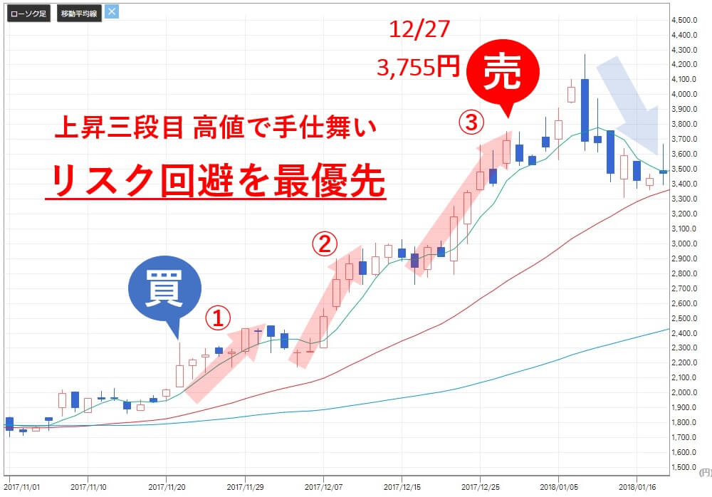 TMJ投資顧問 手間いらず(2477) 株価 売り判断