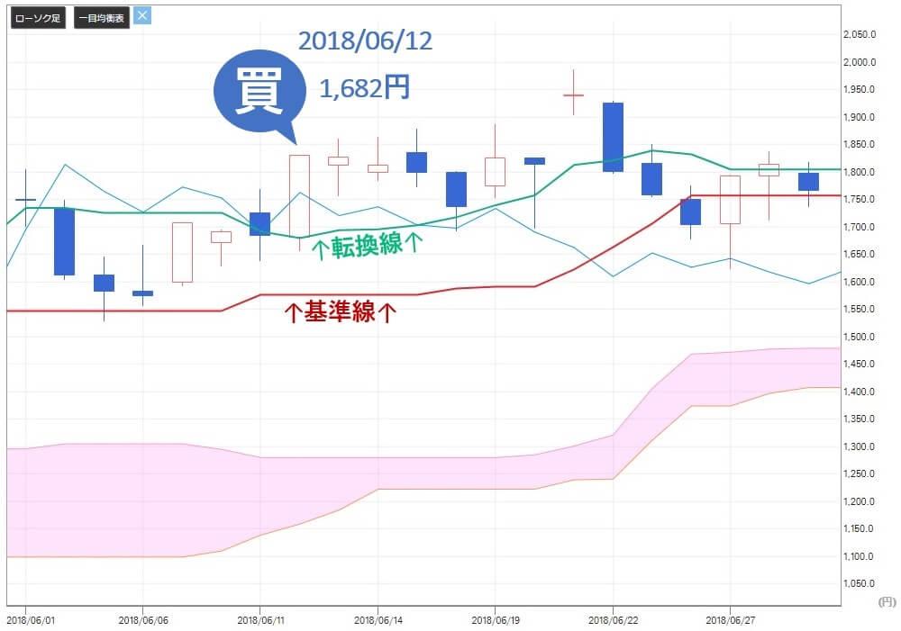 TMJ投資顧問 AMBITION(3300) 株価 買い推奨 一目均衡表
