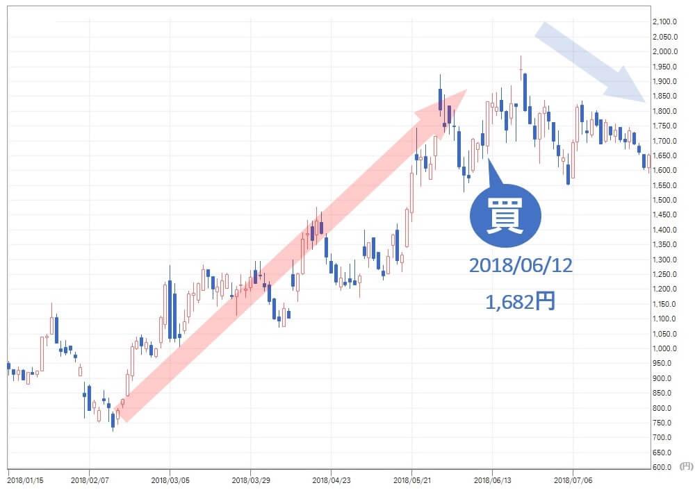 TMJ投資顧問 AMBITION(3300) 株価 買い推奨 サイクル