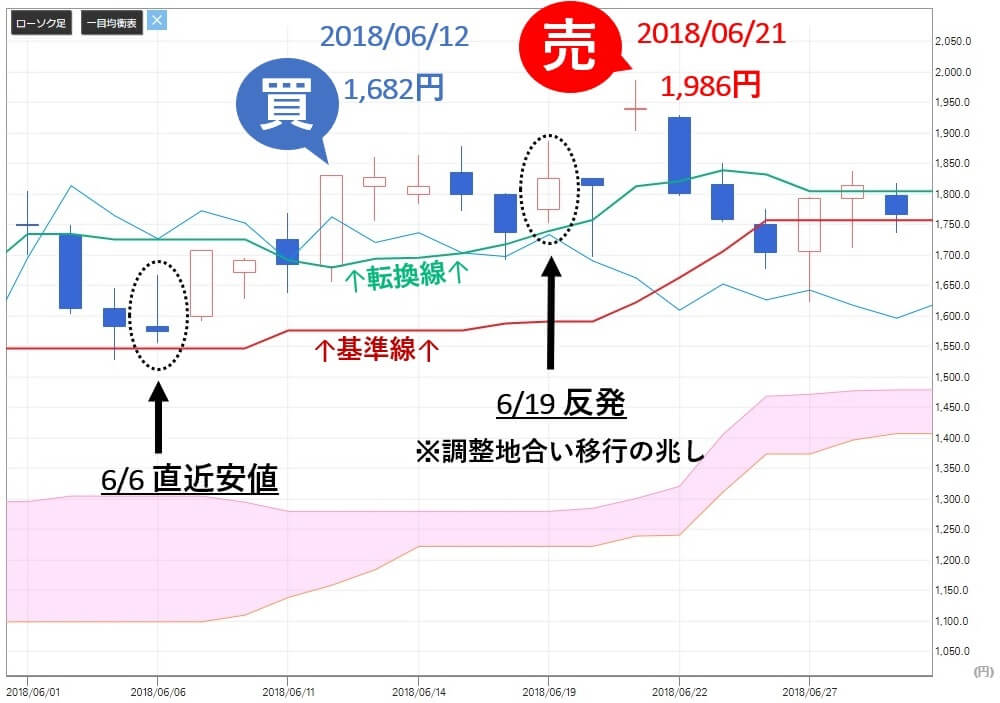 TMJ投資顧問 AMBITION(3300) 株価 売り推奨