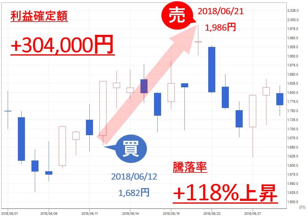 TMJ投資顧問 AMBITION(3300) 株価 売買判断 利益