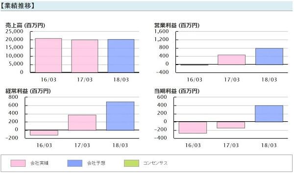 SIM投資マネジメント 評判 テクノホライゾン(6629)業績推移