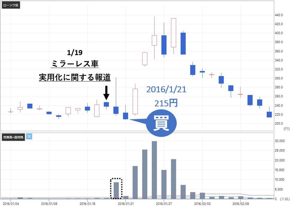 SIM投資マネジメント 評判 テクノホライゾン(6629)株価推移