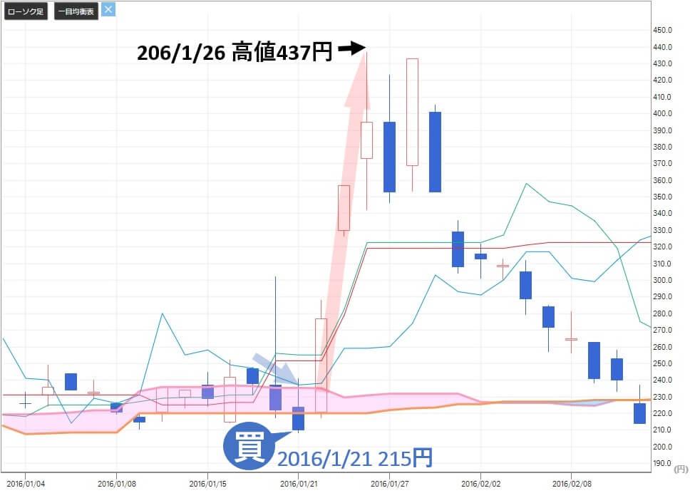 SIM投資マネジメント 評判 テクノホライゾン(6629)株価推移2