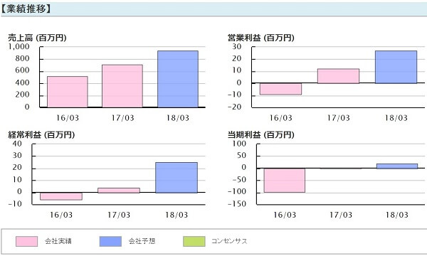 株式-覇道会- 評判 投資顧問 アイフリークモバイル(3845)業績推移