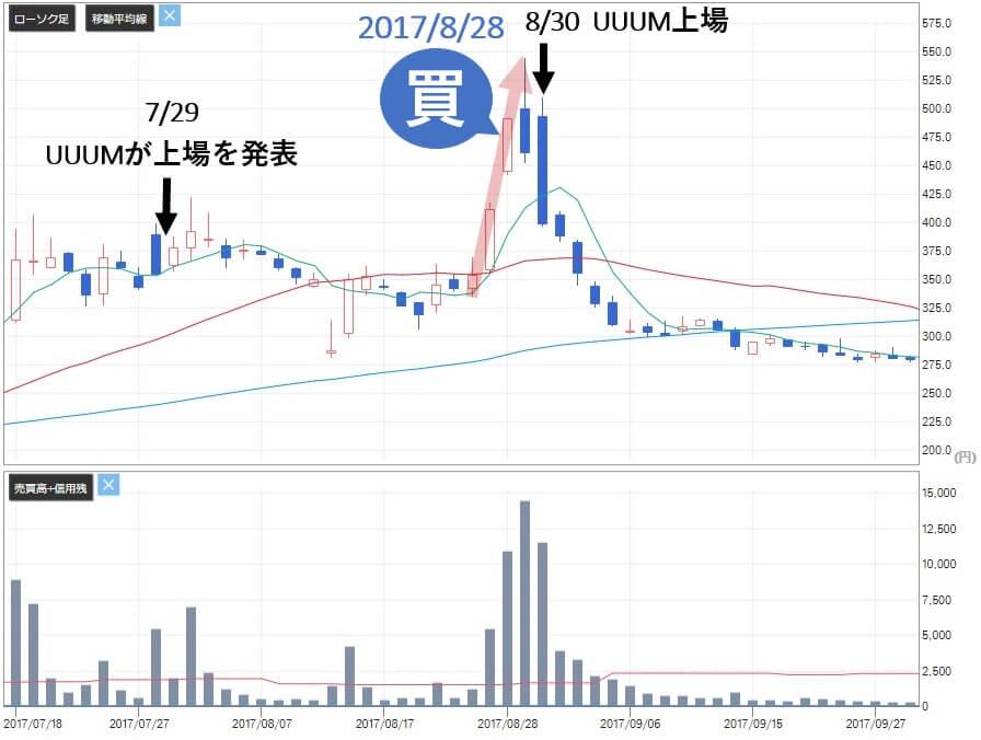株式-覇道会- 評判 投資顧問 アイフリークモバイル(3845)株価