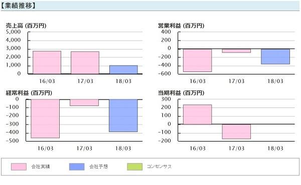 株式-覇道会- 評判 投資顧問 アジア開発キャピタル(9318)業績推移