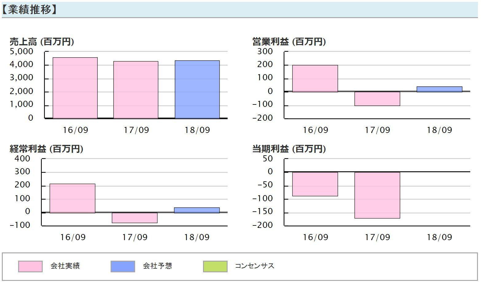 【3691】リアルワールド業績推移