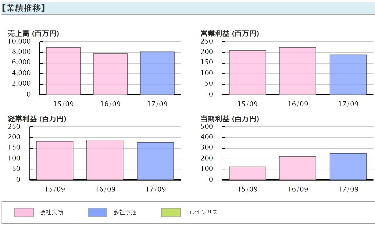 【5724】アサカ理研業績予想