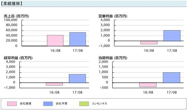ビズ Biz 評判 株式情報サイト 投資顧問 黒谷(3168)業績推移
