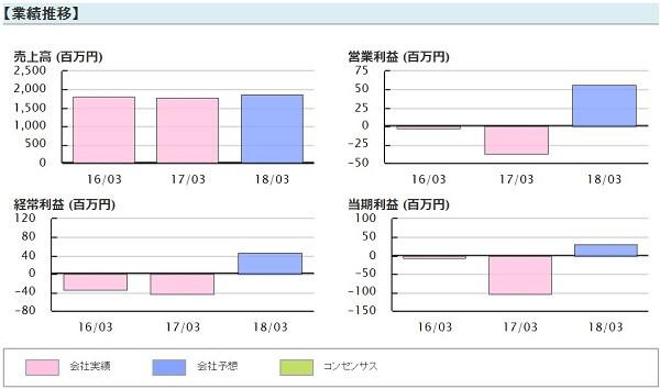 ビズ Biz 評判 株式情報サイト 投資顧問 ワイエスワード(3358)業績推移