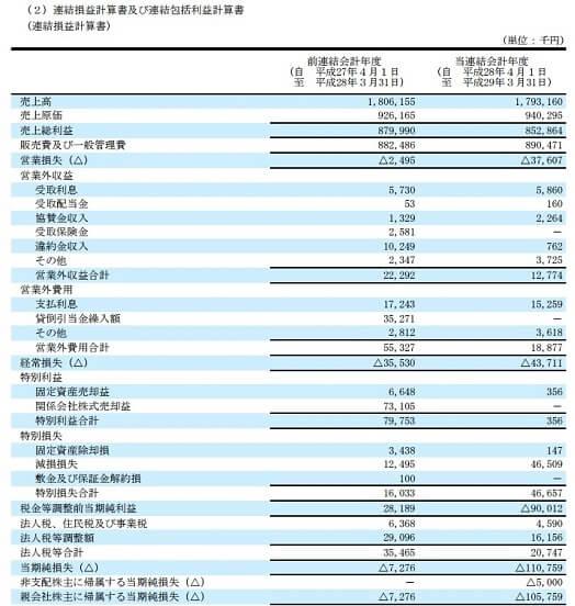 ビズ Biz 評判 株式情報サイト 投資顧問 ワイエスワード(3358)決算