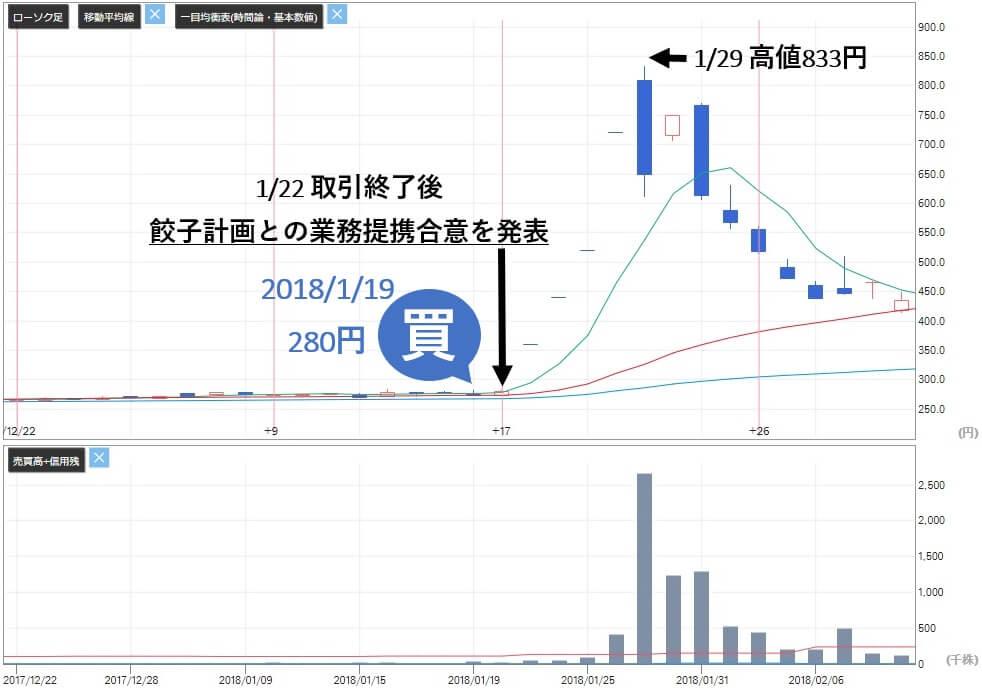 ビズ Biz 評判 株式情報サイト 投資顧問 推奨銘柄ワイエスワード(3358)株価 買い判断