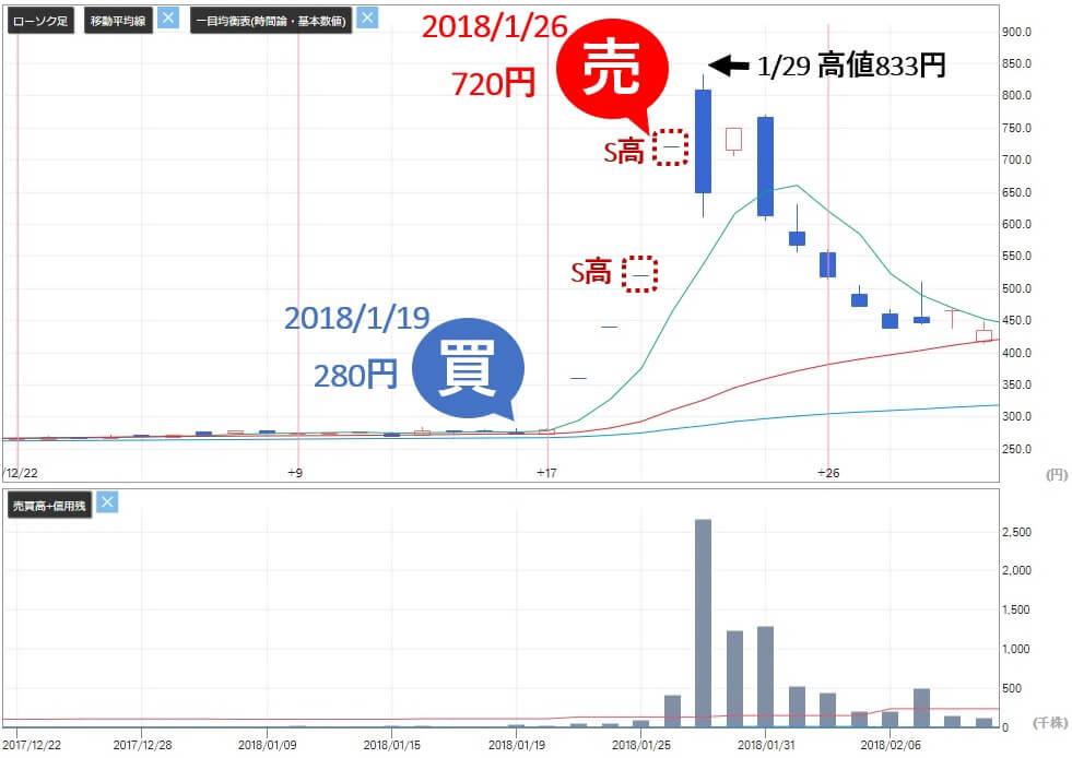 ビズ Biz 評判 株式情報サイト 投資顧問 推奨銘柄ワイエスワード(3358)株価 売り判断