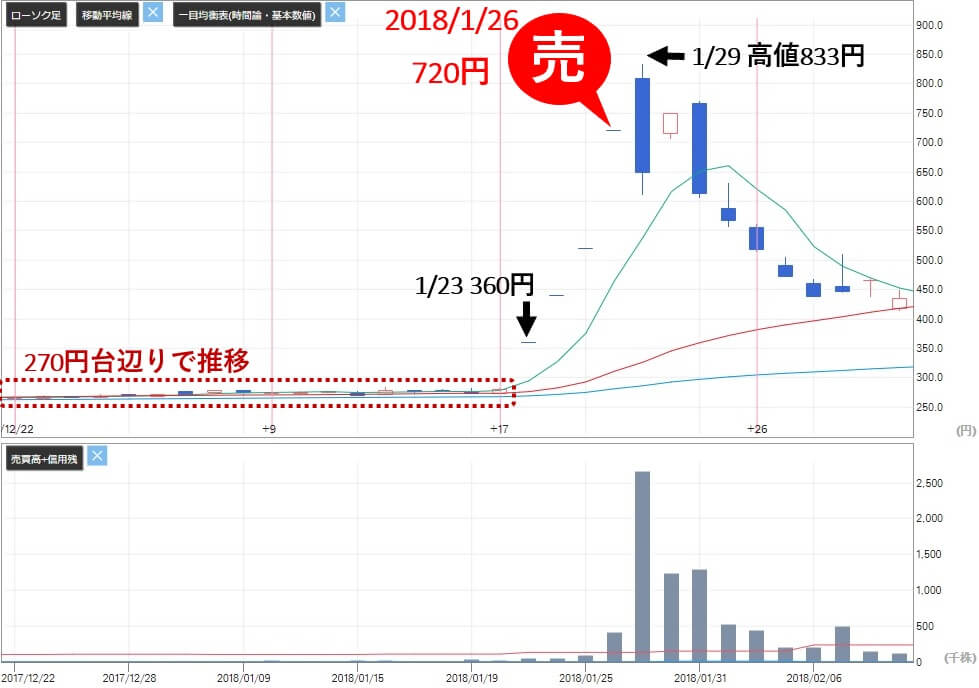 ビズ Biz 評判 株式情報サイト 投資顧問 推奨銘柄ワイエスワード(3358)株価推移