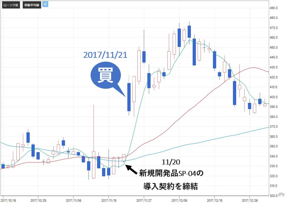 ビズ Biz 評判 株式情報サイト 投資顧問 推奨銘柄ソレイジア・ファーマ(4597) 株価1