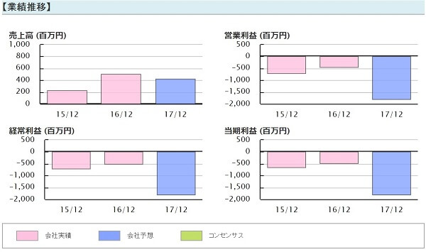 ビズ Biz 評判 株式情報サイト 投資顧問 ソレイジア・ファーマ(4597)業績推移