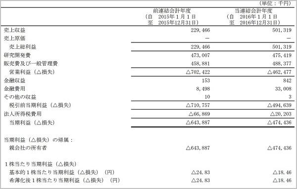 ビズ Biz 評判 株式情報サイト 投資顧問 ソレイジア・ファーマ(4597)決算