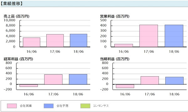 テーマ Theme 評判 推奨銘柄 北川精機(6327)業績推移