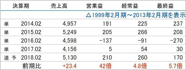 SPOT銘柄.com 評判 詐欺 投資顧 JMACS(5817)業績推移