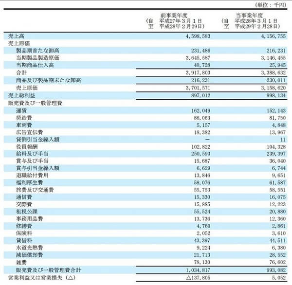 SPOT銘柄.com 評判 詐欺 投資顧問 JMACS(5817)決算
