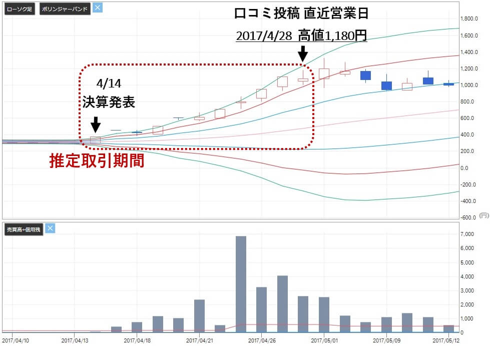 SPOT銘柄.com 評判 詐欺 投資顧問 JMACS(5817)株価