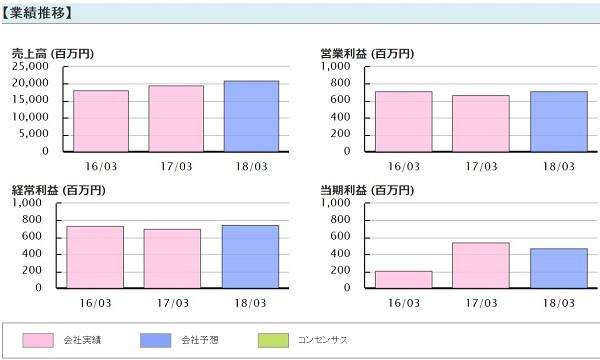 SPOT銘柄.com 評判 詐欺 投資顧問 ヒガシトゥエンティワン(9029)業績推移