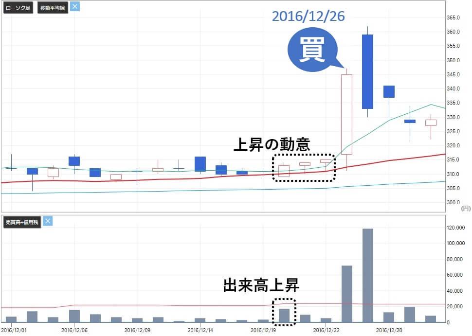 SPOT銘柄.com 評判 詐欺 投資顧問 ヒガシ21(9029)株価