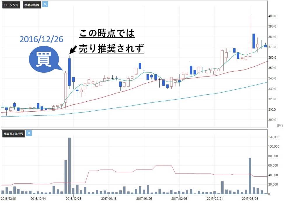 SPOT銘柄.com 評判 詐欺 投資顧問 ヒガシ21(9029)株価2