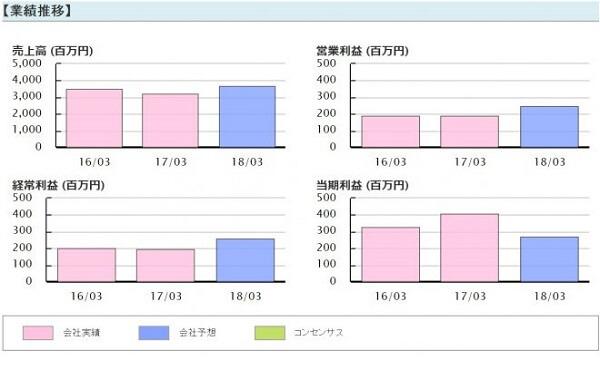 十十八株式情報 無料銘柄 評判 被害 日本ラッド(4736)業績推移