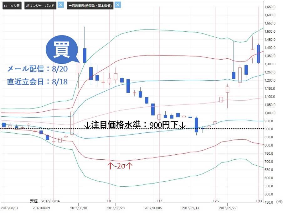 十十八株式情報 無料銘柄 評判 被害 日本ラッド(4736)株価
