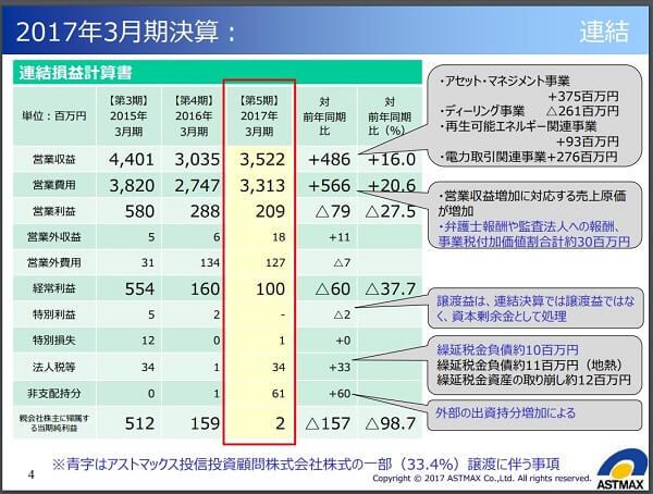 十十八株式情報 推奨実績 評判 被害 アストマックス(7162)決算