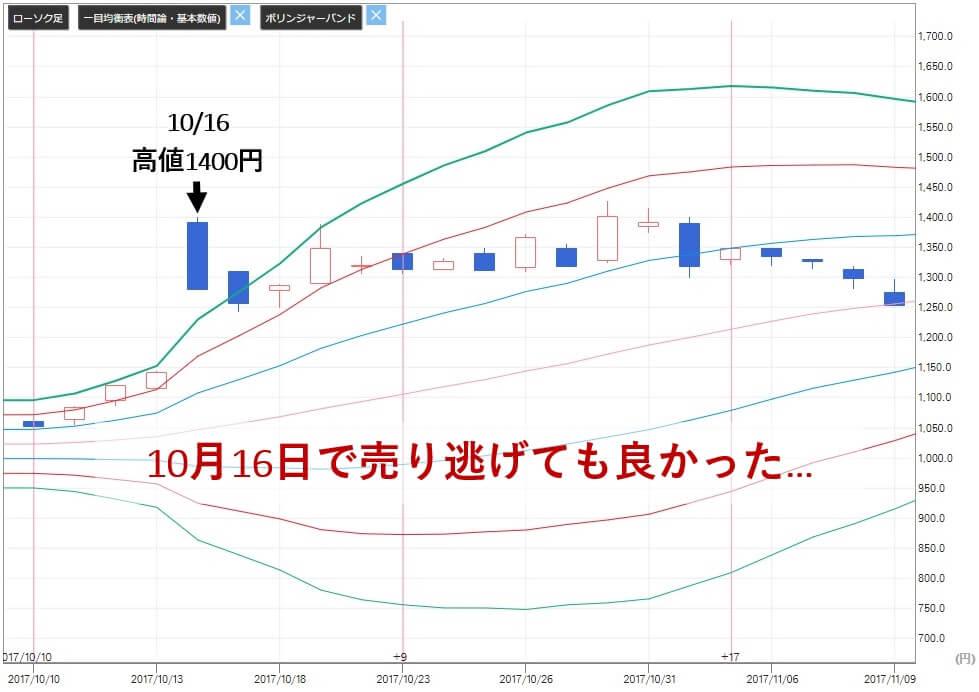 あすなろ投資顧問 評判 大石 ハブ(3030)株価 売り判断 評価