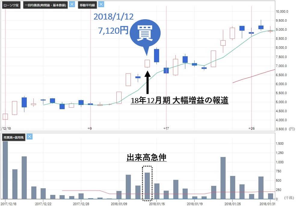 あすなろ投資顧問 評判 大石 歯愛メディカル(3540)株価 買い判断 評価