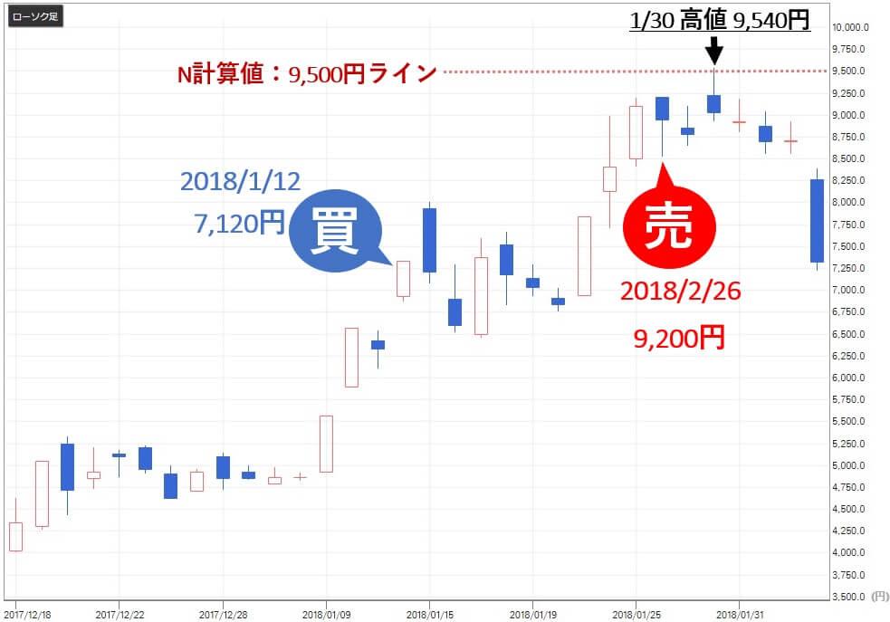 あすなろ投資顧問 評判 大石 歯愛メディカル(3540)株価 売り判断 評価