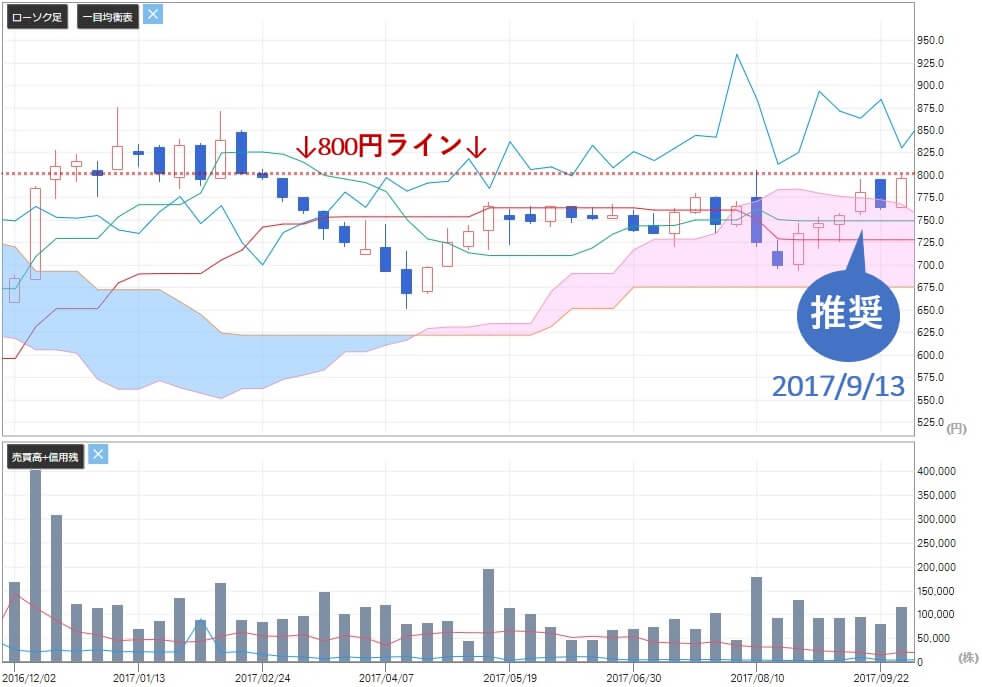 あすなろ投資顧問 評判 大石 タイガースポリマー(4231)株価 評価