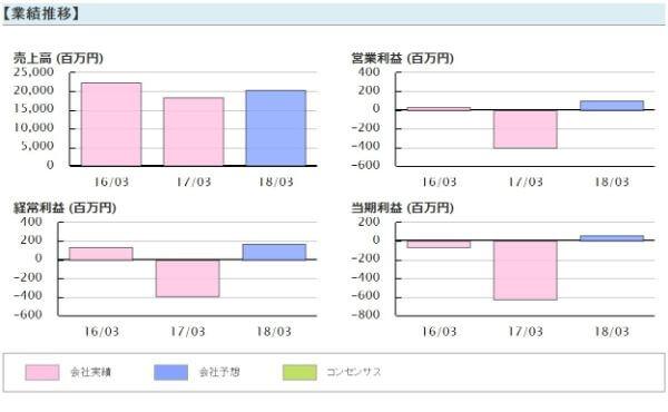 アイリンクインベストメント 口コミ 評判 豊和工業(6203)業績推移