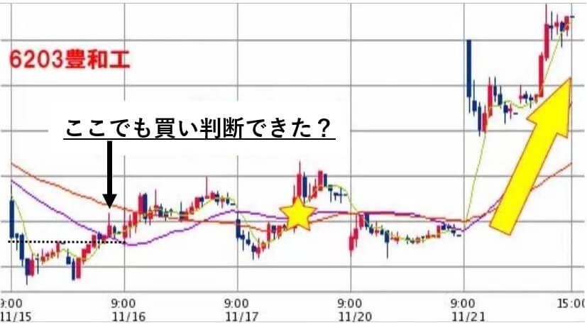 アイリンクインベストメント 口コミ 評判 豊和工業(6203)時間足 株価