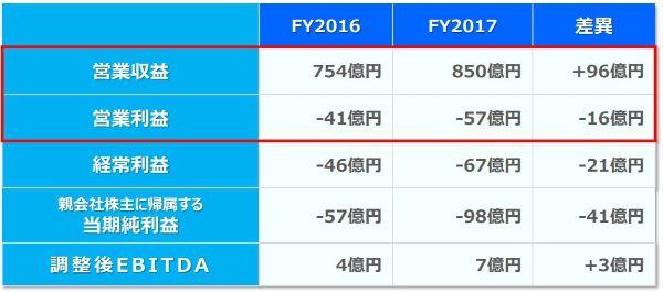 アイリンクインベストメント 口コミ 評判 Jトラスト(8508)2016年度決算